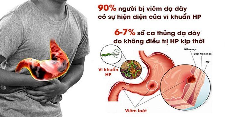 Thống kê về vi khuẩn HP