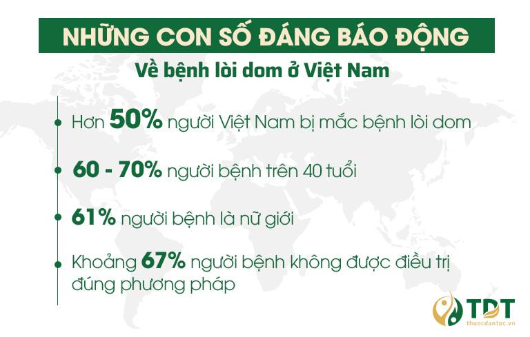Những con số đáng báo động về bệnh lòi dom ở Việt Nam